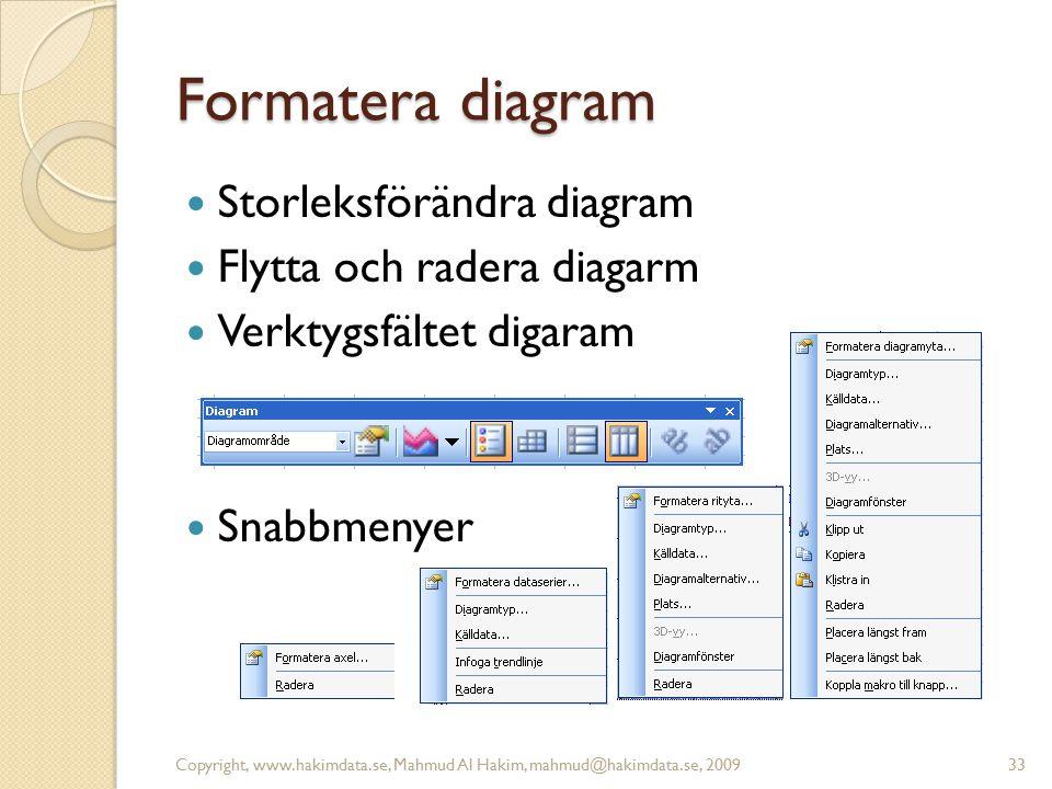 Formatera diagram Storleksförändra diagram Flytta och radera diagarm Verktygsfältet digaram Snabbmenyer Copyright, www.hakimdata.se, Mahmud Al Hakim,