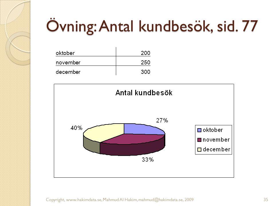 Övning: Antal kundbesök, sid. 77 Copyright, www.hakimdata.se, Mahmud Al Hakim, mahmud@hakimdata.se, 200935 oktober200 november250 december300