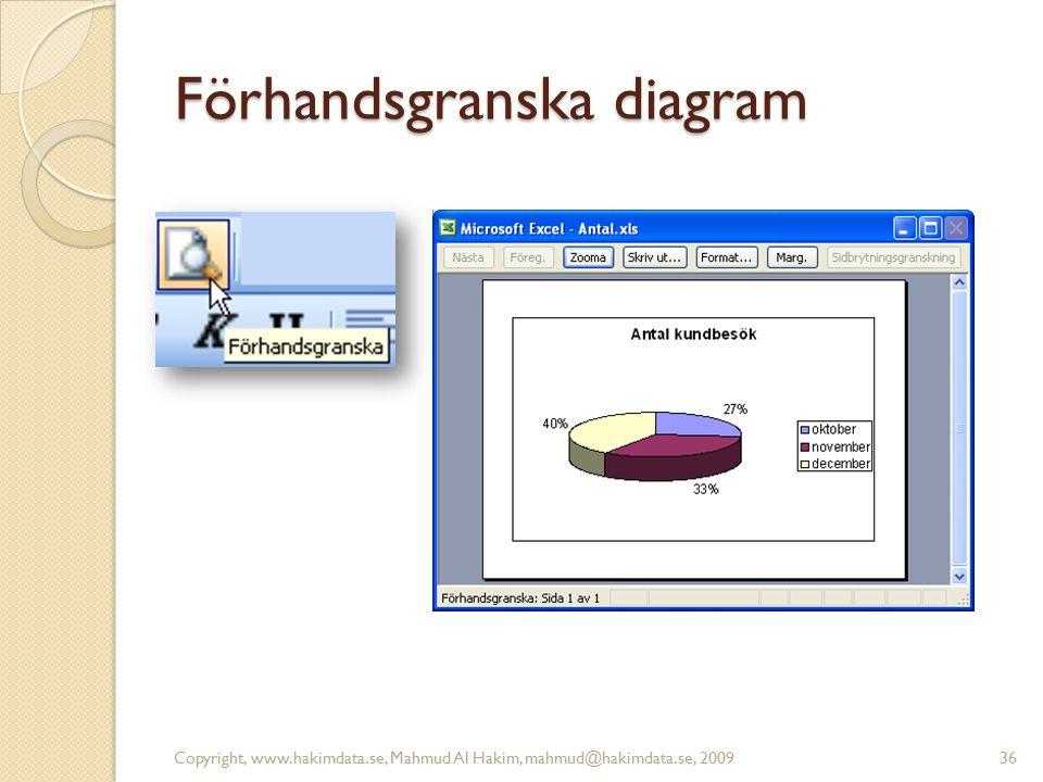 Förhandsgranska diagram Copyright, www.hakimdata.se, Mahmud Al Hakim, mahmud@hakimdata.se, 200936
