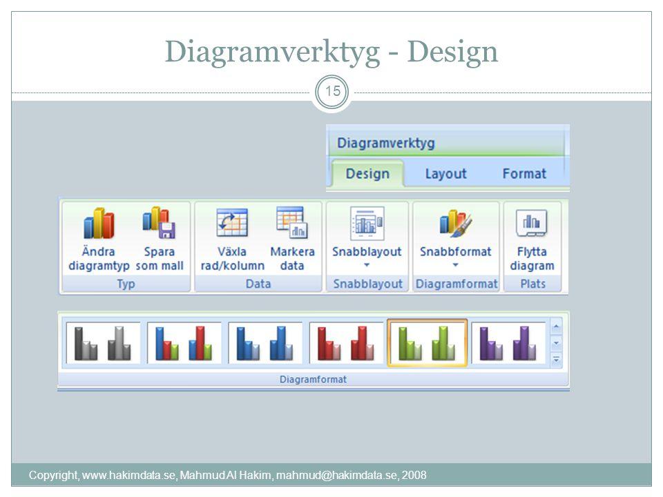 Diagramverktyg - Design Copyright, www.hakimdata.se, Mahmud Al Hakim, mahmud@hakimdata.se, 2008 15