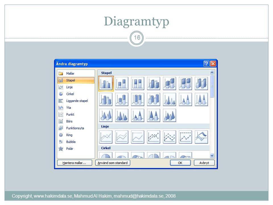 Diagramtyp Copyright, www.hakimdata.se, Mahmud Al Hakim, mahmud@hakimdata.se, 2008 16
