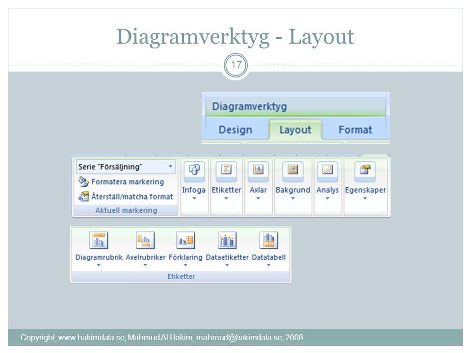 Diagramverktyg - Layout Copyright, www.hakimdata.se, Mahmud Al Hakim, mahmud@hakimdata.se, 2008 17