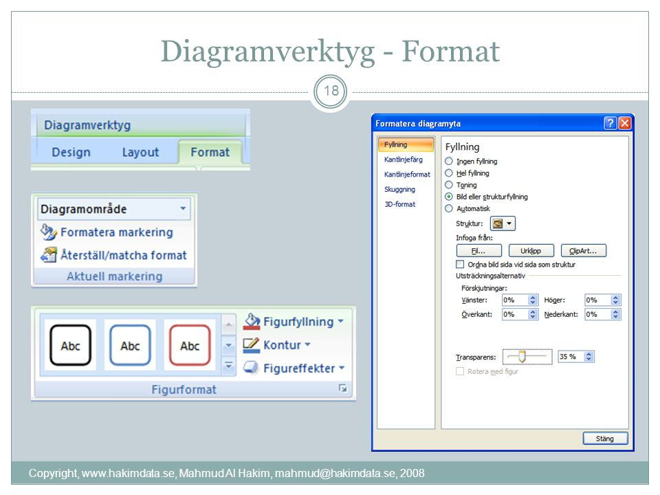 Diagramverktyg - Format Copyright, www.hakimdata.se, Mahmud Al Hakim, mahmud@hakimdata.se, 2008 18