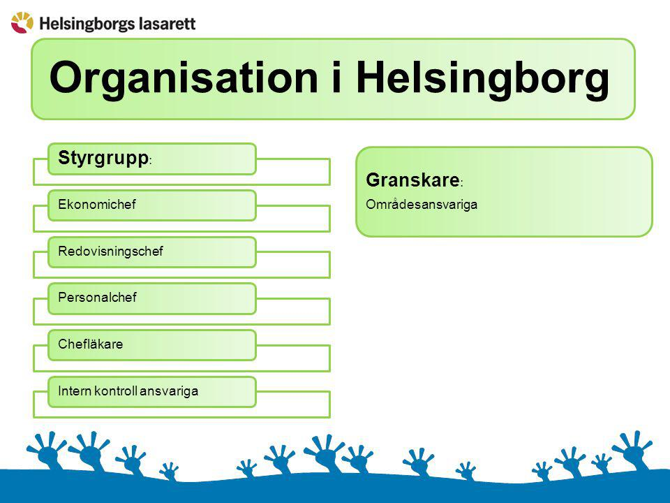 Organisation i Helsingborg Styrgrupp : EkonomichefRedovisningschefPersonalchefChefläkareIntern kontroll ansvariga Granskare : Områdesansvariga