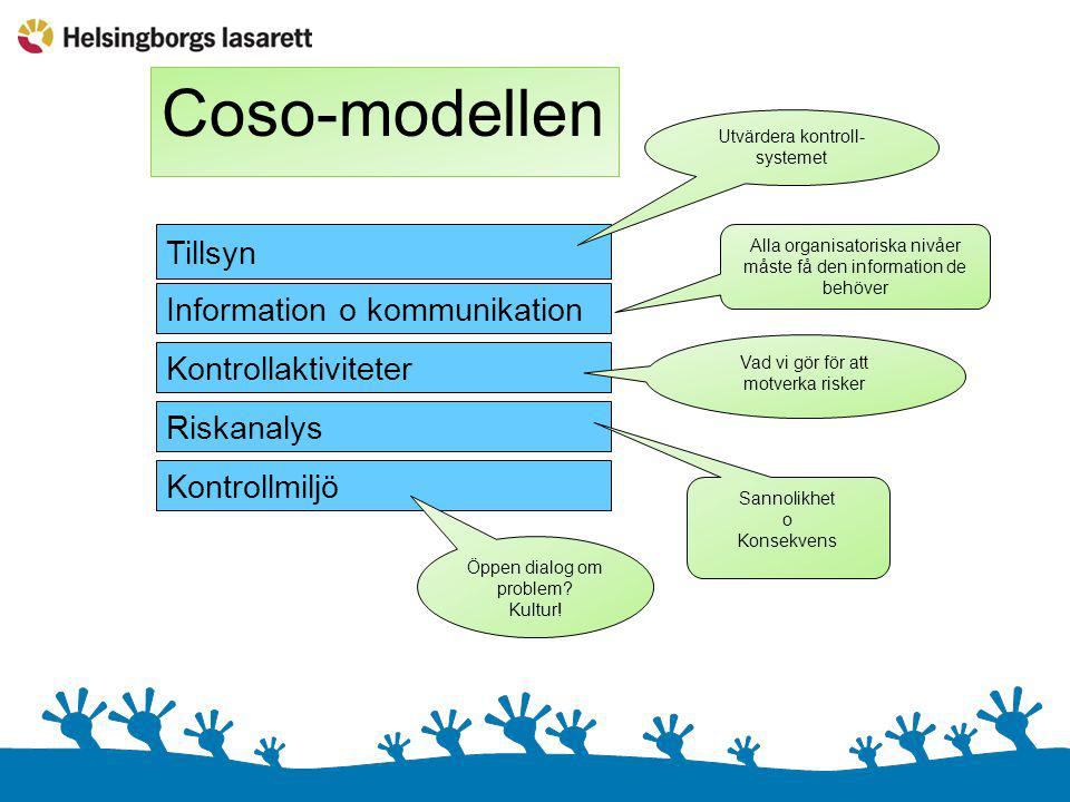 Coso-modellen Tillsyn Information o kommunikation Kontrollmiljö Kontrollaktiviteter Riskanalys Öppen dialog om problem? Kultur! Sannolikhet o Konsekve