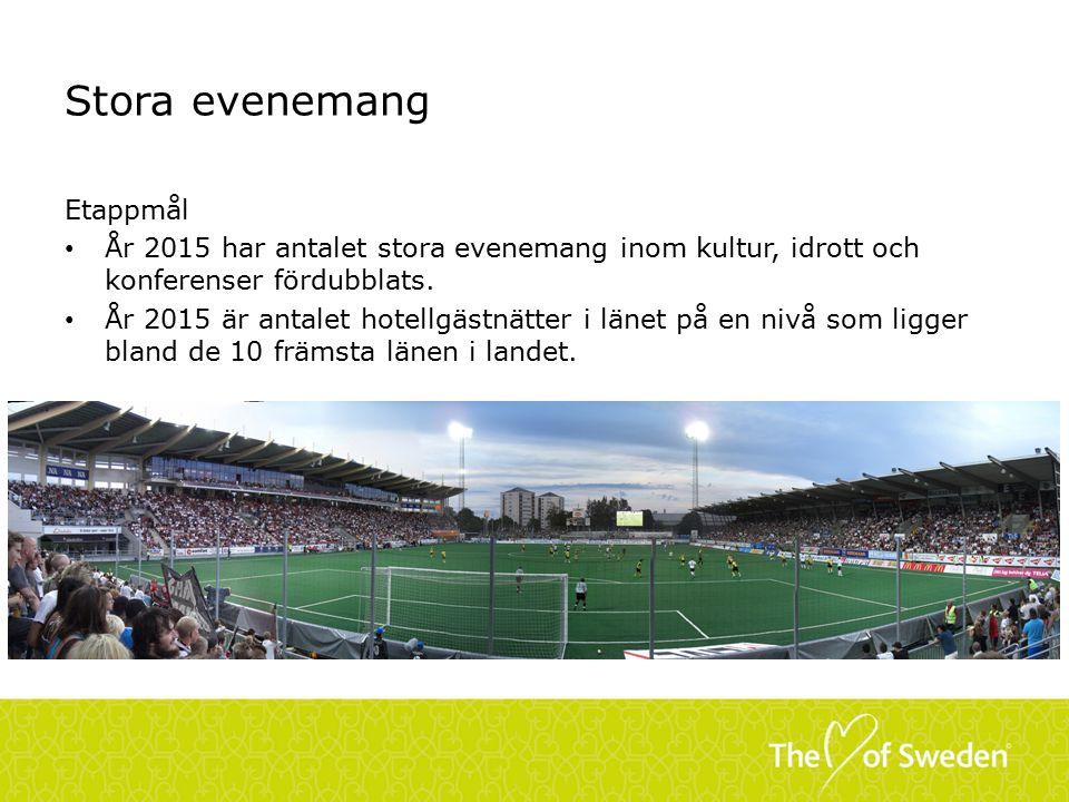 Stora evenemang Etappmål År 2015 har antalet stora evenemang inom kultur, idrott och konferenser fördubblats.