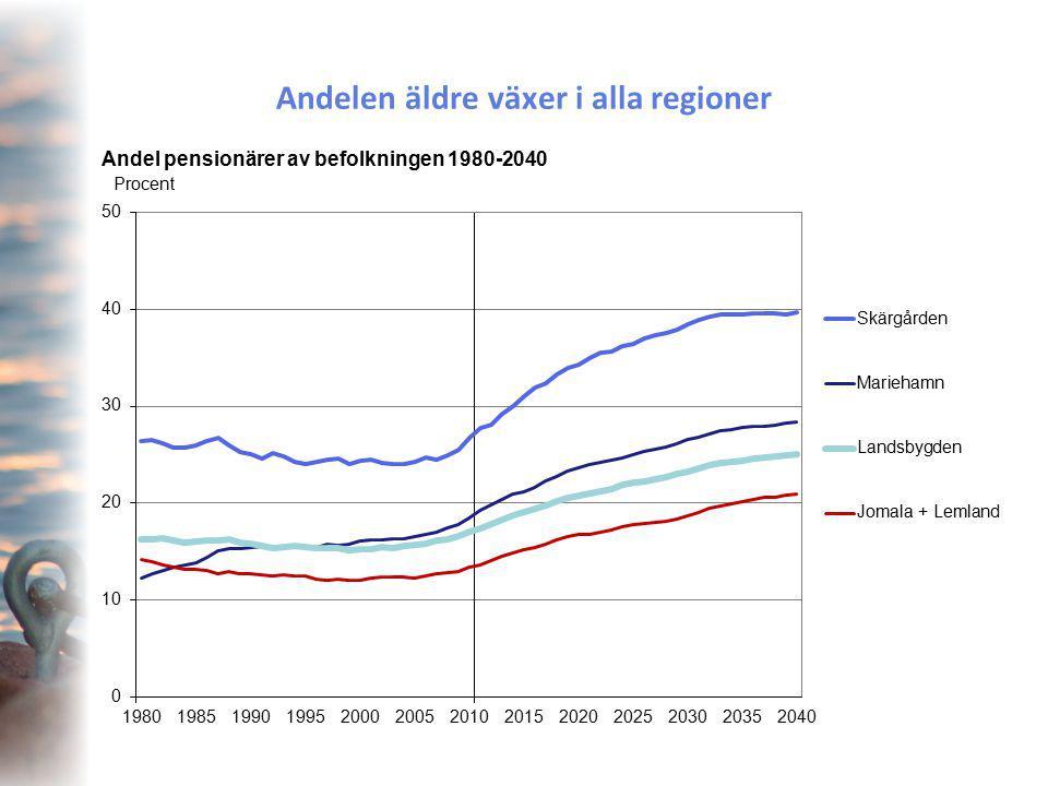 Andelen äldre växer i alla regioner