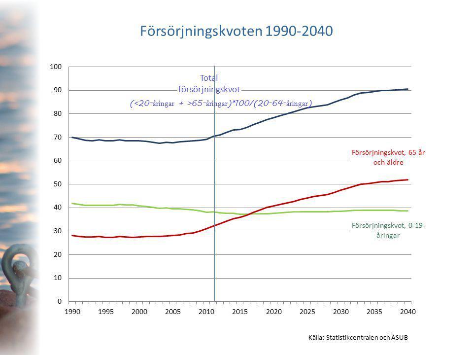 Försörjningskvoten 1990-2040 Källa: Statistikcentralen och ÅSUB ( 65- åringar )*100/(20-64- åringar )