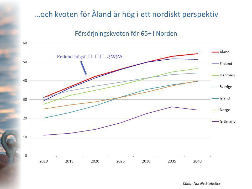 ...och kvoten för Åland är hög i ett nordiskt perspektiv Försörjningskvoten för 65+ i Norden Källa: Nordic Statistics