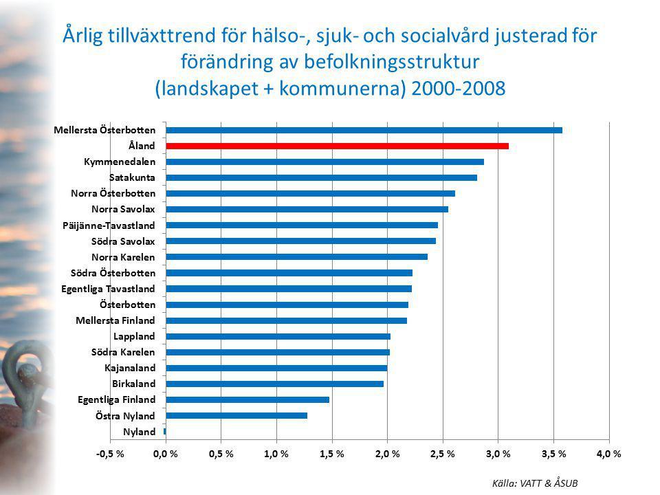 Årlig tillväxttrend för hälso-, sjuk- och socialvård justerad för förändring av befolkningsstruktur (landskapet + kommunerna) 2000-2008 Källa: VATT & ÅSUB