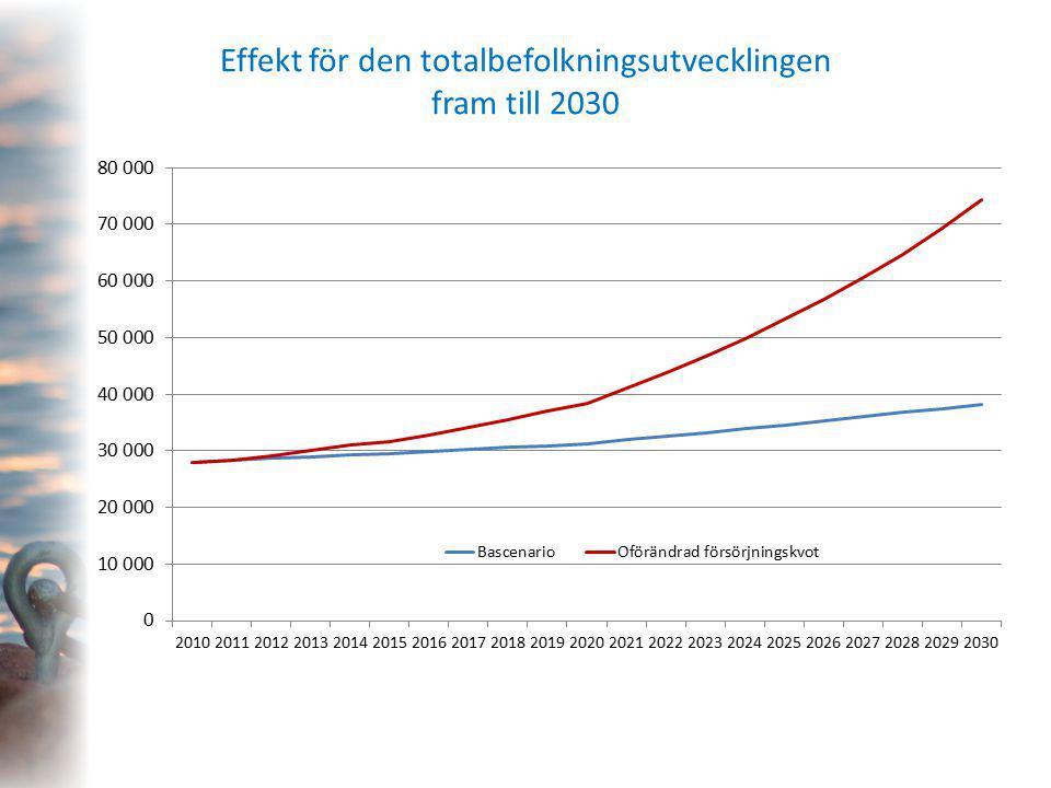 Effekt för den totalbefolkningsutvecklingen fram till 2030