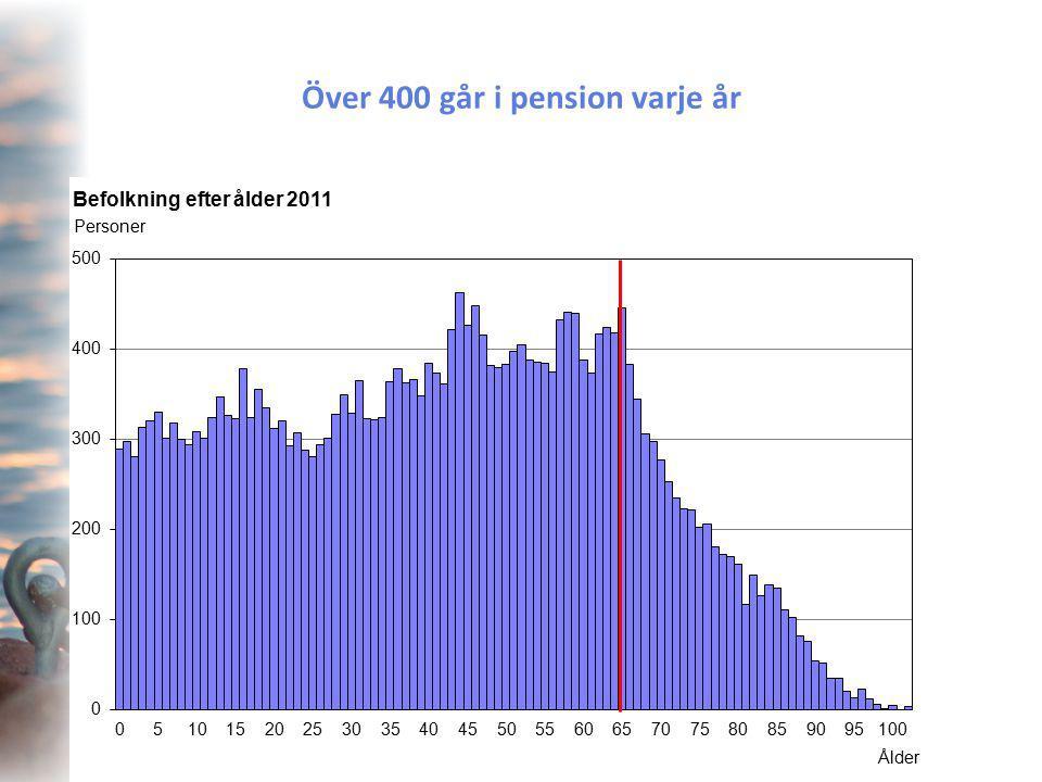Över 400 går i pension varje år