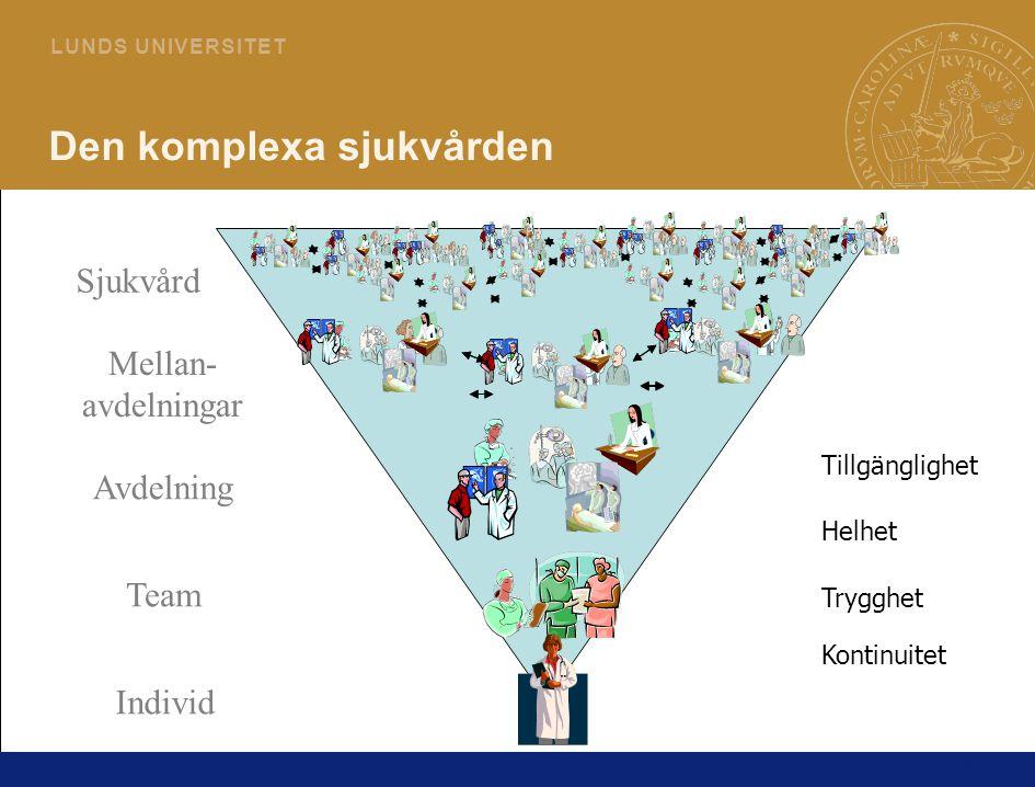 11 L U N D S U N I V E R S I T E T Den komplexa sjukvården Mellan- avdelningar Team Individ Sjukvård Avdelning Kontinuitet Trygghet Helhet Tillgänglighet