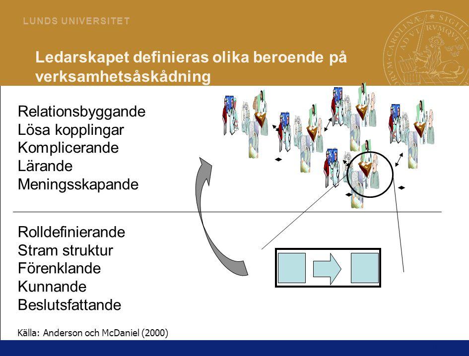 14 L U N D S U N I V E R S I T E T Ledarskapet definieras olika beroende på verksamhetsåskådning Rolldefinierande Stram struktur Förenklande Kunnande Beslutsfattande Relationsbyggande Lösa kopplingar Komplicerande Lärande Meningsskapande Källa: Anderson och McDaniel (2000)