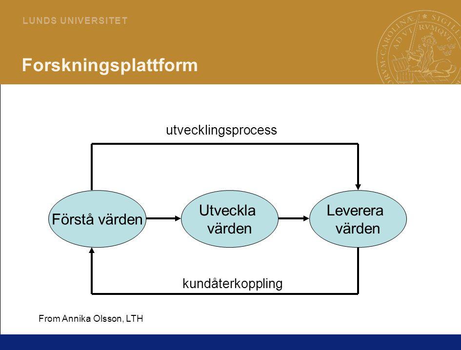4 L U N D S U N I V E R S I T E T Forskningsplattform Förstå värden Utveckla värden Leverera värden utvecklingsprocess kundåterkoppling From Annika Olsson, LTH