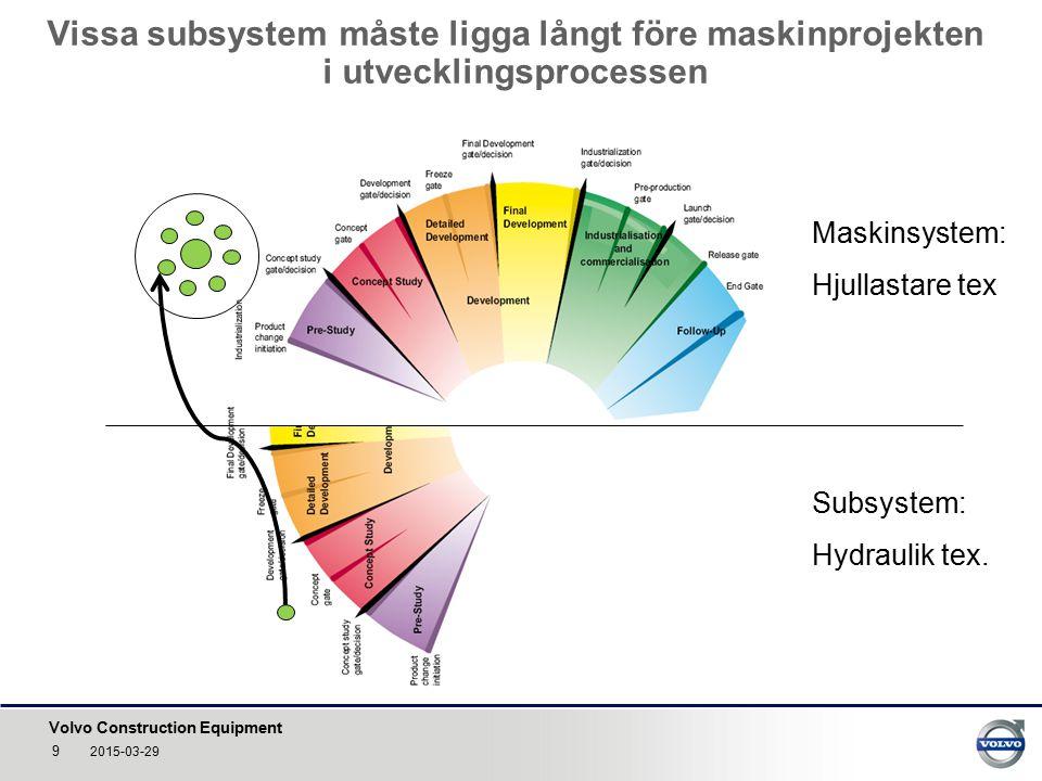 Volvo Construction Equipment Vissa subsystem måste ligga långt före maskinprojekten i utvecklingsprocessen 9 2015-03-29 Maskinsystem: Hjullastare tex Subsystem: Hydraulik tex.