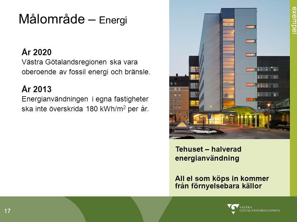 17 Tehuset – halverad energianvändning All el som köps in kommer från förnyelsebara källor Målområde – Energi År 2020 Västra Götalandsregionen ska vara oberoende av fossil energi och bränsle.