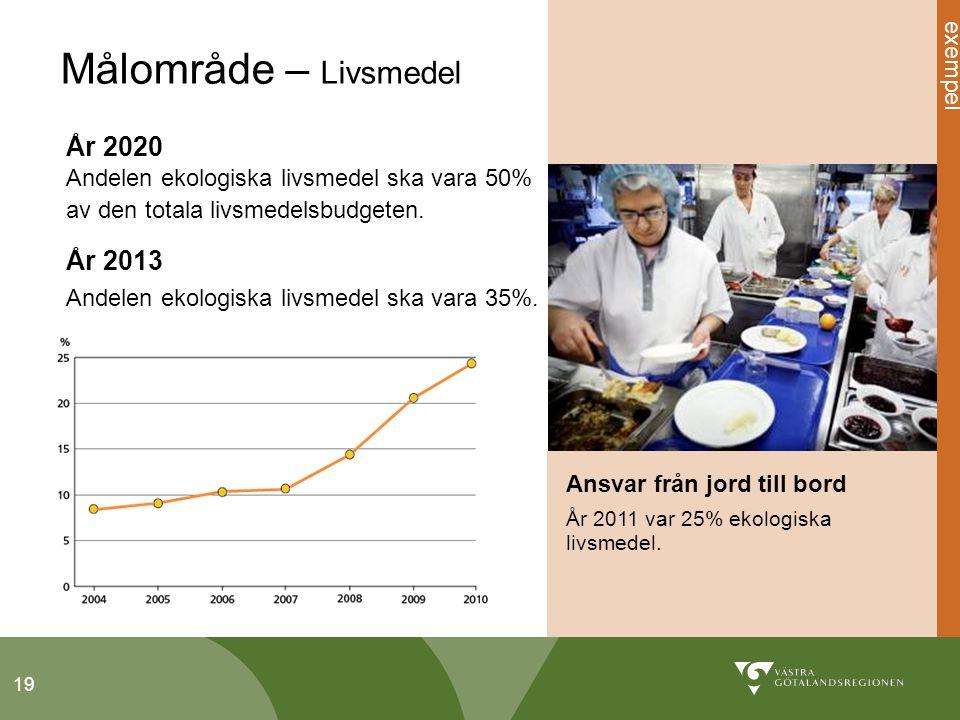 19 Målområde – Livsmedel Ansvar från jord till bord År 2011 var 25% ekologiska livsmedel.