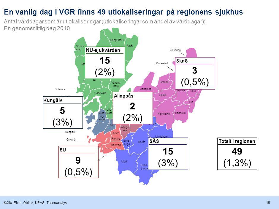 10 NU-sjukvården SkaS SÄS Kungälv SU Alingsås 2 (2%) En vanlig dag i VGR finns 49 utlokaliseringar på regionens sjukhus Antal vårddagar som är utlokaliseringar (utlokaliseringar som andel av vårddagar); En genomsnittlig dag 2010 Källa: Elvis, Oblick, KPAS, Teamanalys 5 (3%) 15 (2%) 15 (3%) 3 (0,5%) 9 (0,5%) Totalt i regionen 49 (1,3%)