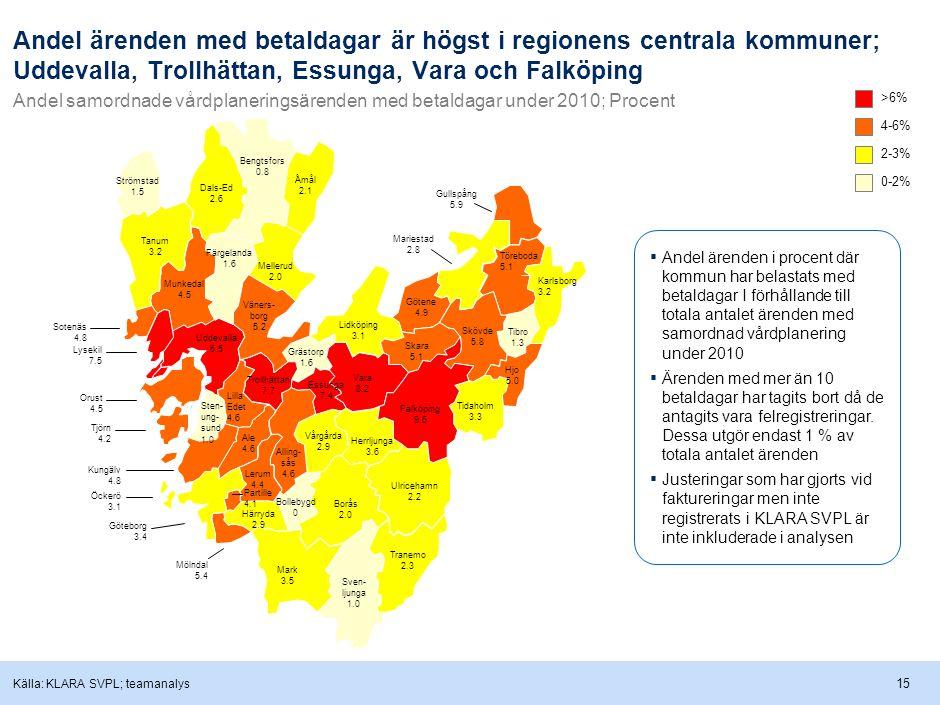 15 Andel ärenden med betaldagar är högst i regionens centrala kommuner; Uddevalla, Trollhättan, Essunga, Vara och Falköping Andel samordnade vårdplaneringsärenden med betaldagar under 2010; Procent Källa: KLARA SVPL; teamanalys >6% 4-6% 2-3% 0-2% ▪ Andel ärenden i procent där kommun har belastats med betaldagar I förhållande till totala antalet ärenden med samordnad vårdplanering under 2010 ▪ Ärenden med mer än 10 betaldagar har tagits bort då de antagits vara felregistreringar.
