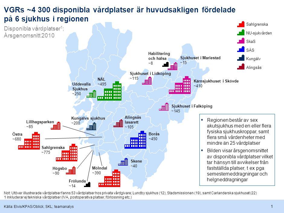 1 VGRs ~4 300 disponibla vårdplatser är huvudsakligen fördelade på 6 sjukhus i regionen Källa: Elvis/KPAS/Oblick; SKL; teamanalys Alingsås lasarett ~105 Kungälvs sjukhus ~200 Högsbo ~90 NÄL ~495 Kärnsjukhuset i Skövde ~410 Borås ~450 Uddevalla Sjukhus ~250 Sjukhuset i Falköping ~145 Sjukhuset i Mariestad ~15 Sjukhuset i Lidköping ~115 Skene ~40 Lillhagsparken ~85 Mölndal ~390 Östra ~680 Sahlgrenska ~775 SÄS Sahlgrenska SkaS NU-sjukvården Not: Utöver illustrerade vårdplatser fanns 53 vårdplatser hos privata vårdgivare; Lundby sjukhus (12), Stadsmissionen (19), samt Carlanderska sjukhuset (22) 1 Inkluderar ej tekniska vårdplatser (IVA, postoperativa platser, förlossning etc.) KungälvAlingsås ▪ Regionen består av sex akutsjukhus med en eller flera fysiska sjukhuskroppar, samt flera små vårdenheter med mindre än 25 vårdplatser ▪ Bilden visar årsgenomsnittet av disponibla vårdplatser vilket tar hänsyn till avvikelser från fastställda platser, t ex pga semesterneddragningar och helgneddragningar Frölunda ~14 Habilitering och hälsa ~8 Disponibla vårdplatser 1 ; Årsgenomsnitt 2010