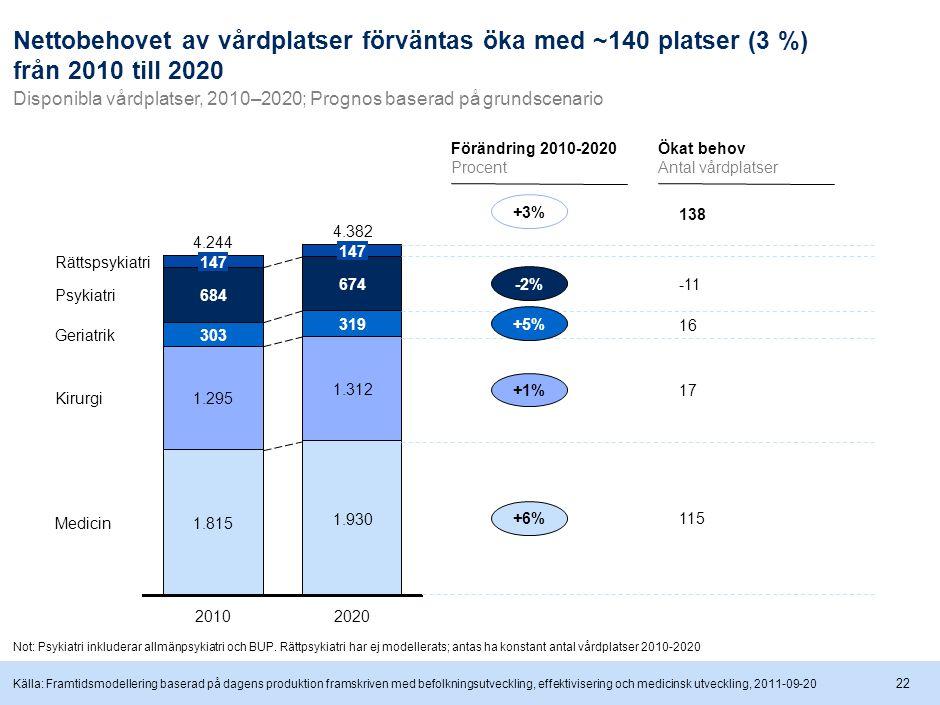 22 Nettobehovet av vårdplatser förväntas öka med ~140 platser (3 %) från 2010 till 2020 Disponibla vårdplatser, 2010–2020; Prognos baserad på grundscenario Medicin Kirurgi Geriatrik Psykiatri 2020 4.382 2010 4.244 1.930 1.312 319 674 1.815 1.295 303 684 147 Rättspsykiatri Förändring 2010-2020 Procent Ökat behov Antal vårdplatser -2% +5% +1% +6% +3% 138 -11 16 17 115 Not: Psykiatri inkluderar allmänpsykiatri och BUP.