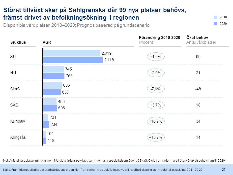 23 21 -48 18 34 14 99 Störst tillväxt sker på Sahlgrenska där 99 nya platser behövs, främst drivet av befolkningsökning i regionen 2.118 2.019 VGR Disponibla vårdplatser, 2010–2020; Prognos baserad på grundscenario Sjukhus SU NU SkaS SÄS Kungälv Alingsås 2020 2010 +2,9%-7,0%+3,7%+16,7%+13,7%+4,9% Förändring 2010-2020 Procent Ökat behov Antal vårdplatser Källa: Framtidsmodellering baserad på dagens produktion framskriven med befolkningsutveckling, effektivisering och medicinsk utveckling, 2011-09-20 Not: Antalet vårdplatser minskar inom NU-sjukvårdens psykiatri, samt inom alla specialitetsområden på SkaS.