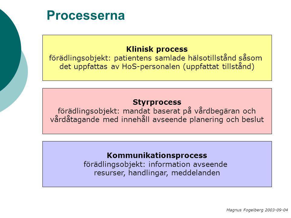 Processerna Klinisk process förädlingsobjekt: patientens samlade hälsotillstånd såsom det uppfattas av HoS-personalen (uppfattat tillstånd) Styrproces