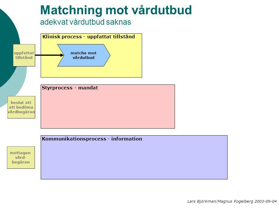Matchning mot vårdutbud adekvat vårdutbud saknas matcha mot vårdutbud Klinisk process - uppfattat tillstånd Styrprocess - mandat Kommunikationsprocess