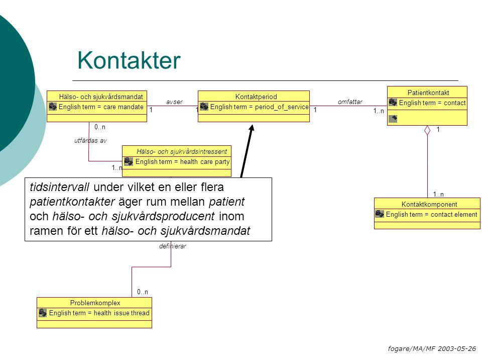 Kontaktperiod English term = period_of_service Patientkontakt English term = contact 1..n 1 omfattar Kontaktkomponent English term = contact element 1..n 1 Hälso- och sjukvårdsmandat English term = care mandate 11 avser Hälso- och sjukvårdsintressent English term = health care party 1..n 0..n utfärdas av Problemkomplex English term = health issue thread 0..n 1 definierar Kontakter tidsintervall under vilket en eller flera patientkontakter äger rum mellan patient och hälso- och sjukvårdsproducent inom ramen för ett hälso- och sjukvårdsmandat fogare/MA/MF 2003-05-26