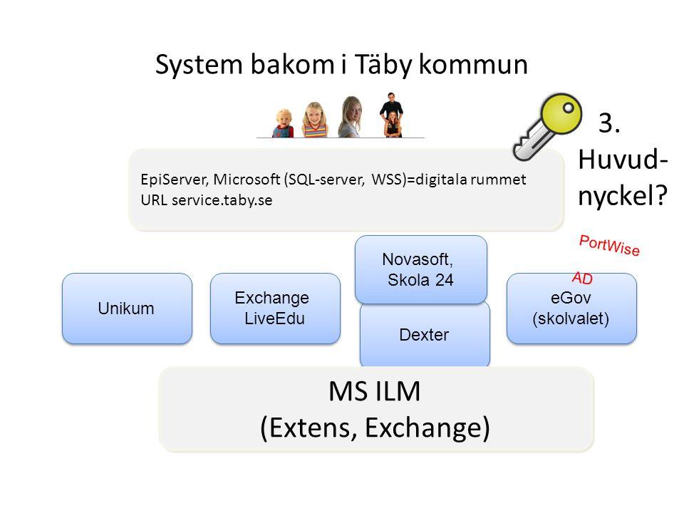 eGov (skolvalet) eGov (skolvalet) Dexter Unikum Exchange LiveEdu Exchange LiveEdu MS ILM (Extens, Exchange) EpiServer, Microsoft (SQL-server, WSS)=dig