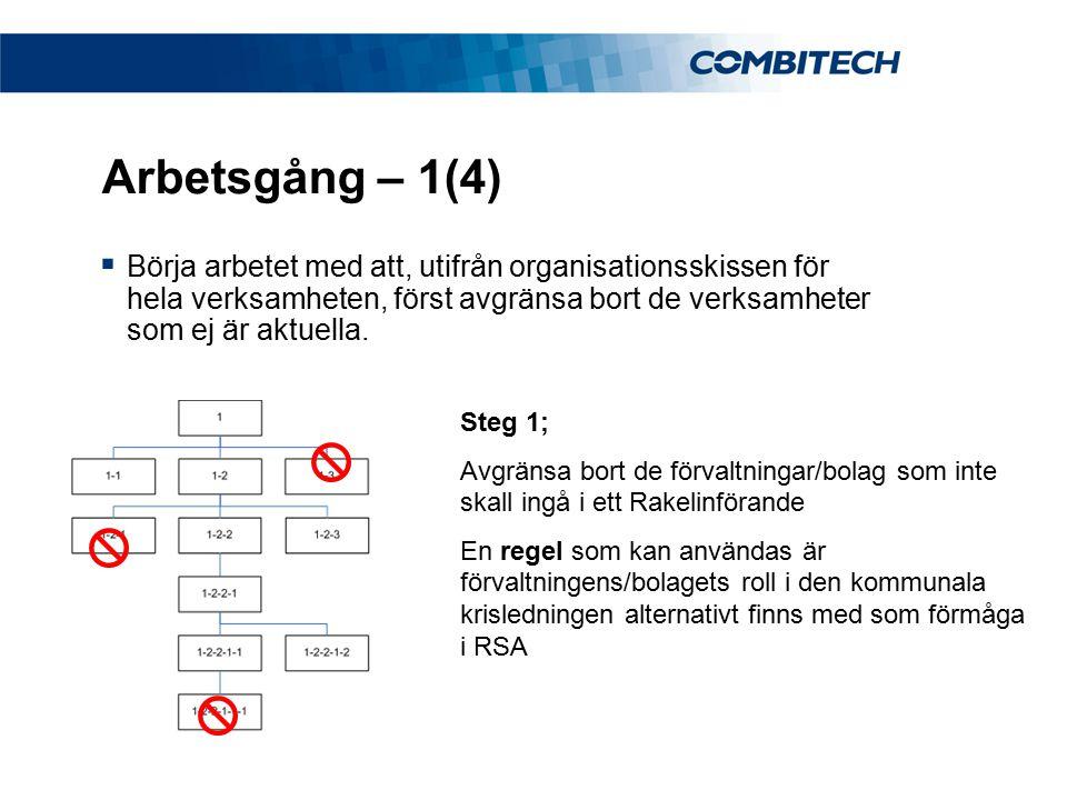 Arbetsgång – 1(4)  Börja arbetet med att, utifrån organisationsskissen för hela verksamheten, först avgränsa bort de verksamheter som ej är aktuella.