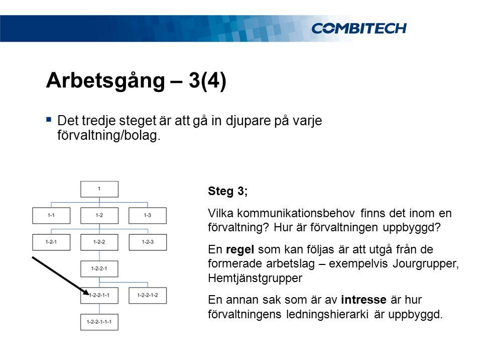 Arbetsgång – 3(4)  Det tredje steget är att gå in djupare på varje förvaltning/bolag. Steg 3; Vilka kommunikationsbehov finns det inom en förvaltning