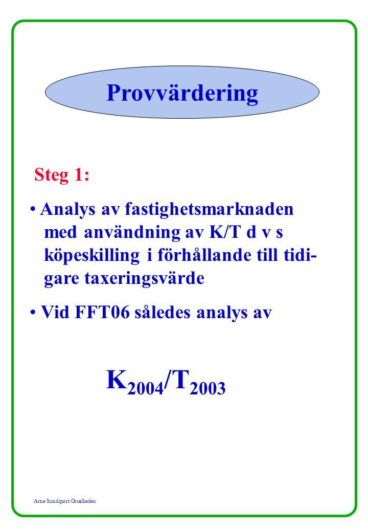 Arne Sundquist/Orsalheden Provvärdering Steg 1: Analys av fastighetsmarknaden med användning av K/T d v s köpeskilling i förhållande till tidi- gare taxeringsvärde Vid FFT06 således analys av K 2004 /T 2003