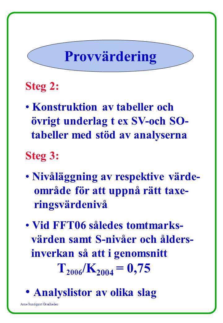 Arne Sundquist/Orsalheden Provvärdering Steg 2: Konstruktion av tabeller och övrigt underlag t ex SV-och SO- tabeller med stöd av analyserna Steg 3: Nivåläggning av respektive värde- område för att uppnå rätt taxe- ringsvärdenivå Vid FFT06 således tomtmarks- värden samt S-nivåer och ålders- inverkan så att i genomsnitt T 2006 /K 2004 = 0,75 Analyslistor av olika slag