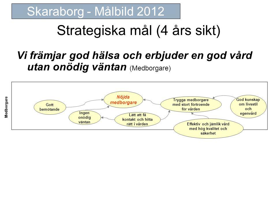 Strategiska mål (4 års sikt) Vi främjar god hälsa och erbjuder en god vård utan onödig väntan (Medborgare) Skaraborg - Målbild 2012 Medborgare Nöjda medborgare Trygga medborgare med stort förtroende för vården Effektiv och jämlik vård med hög kvalitet och säkerhet Gott bemötande Lätt att få kontakt och hitta rätt i vården God kunskap om livsstil och egenvård Ingen onödig väntan