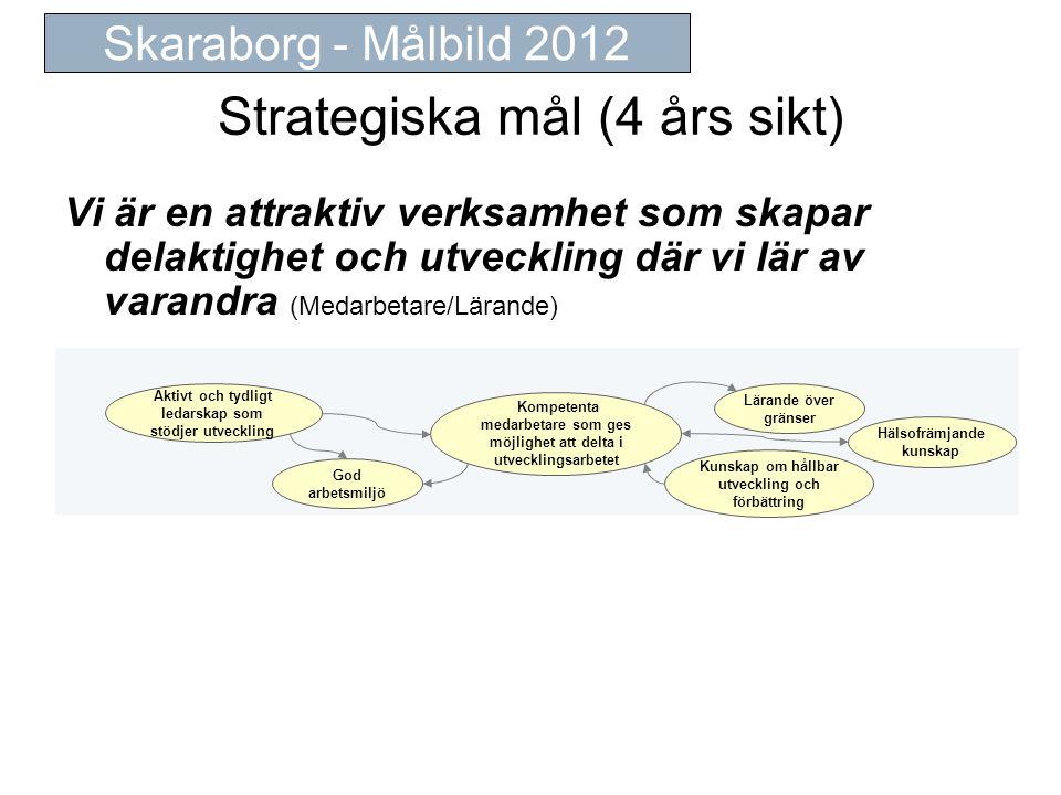 Strategiska mål (4 års sikt) Vi är en attraktiv verksamhet som skapar delaktighet och utveckling där vi lär av varandra (Medarbetare/Lärande) Skaraborg - Målbild 2012 Kompetenta medarbetare som ges möjlighet att delta i utvecklingsarbetet God arbetsmiljö Aktivt och tydligt ledarskap som stödjer utveckling Kunskap om hållbar utveckling och förbättring Hälsofrämjande kunskap Lärande över gränser