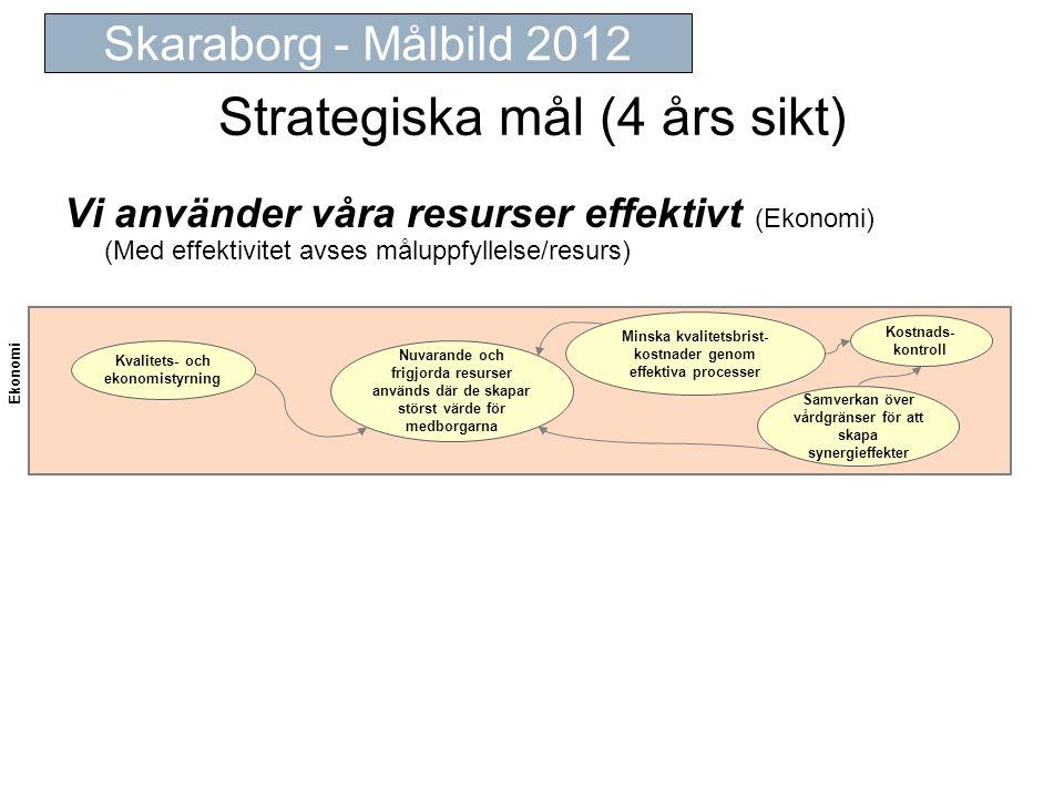 Strategiska mål (4 års sikt) Vi använder våra resurser effektivt (Ekonomi) (Med effektivitet avses måluppfyllelse/resurs) Skaraborg - Målbild 2012 Ekonomi Minska kvalitetsbrist- kostnader genom effektiva processer Nuvarande och frigjorda resurser används där de skapar störst värde för medborgarna Samverkan över vårdgränser för att skapa synergieffekter Kvalitets- och ekonomistyrning Kostnads- kontroll