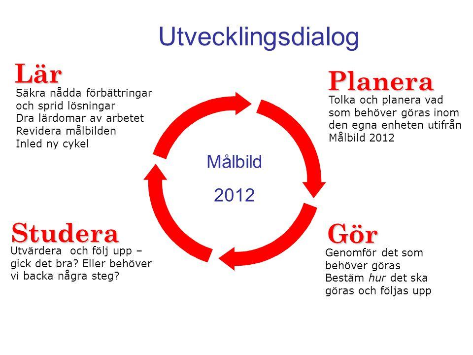 Utvecklingsdialog Planera Gör Studera Lär Tolka och planera vad som behöver göras inom den egna enheten utifrån Målbild 2012 Genomför det som behöver göras Bestäm hur det ska göras och följas upp Utvärdera och följ upp – gick det bra.