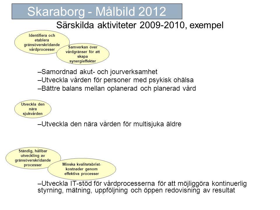 Särskilda aktiviteter 2009-2010, exempel Skaraborg - Målbild 2012 Identifiera och etablera gränsöverskridande vårdprocesser –Samordnad akut- och jourverksamhet –Utveckla vården för personer med psykisk ohälsa –Bättre balans mellan oplanerad och planerad vård Utveckla den nära sjukvården Samverkan över vårdgränser för att skapa synergieffekter –Utveckla den nära vården för multisjuka äldre Ständig, hållbar utveckling av gränsöverskridande processer Minska kvalitetsbrist- kostnader genom effektiva processer –Utveckla IT-stöd för vårdprocesserna för att möjliggöra kontinuerlig styrning, mätning, uppföljning och öppen redovisning av resultat