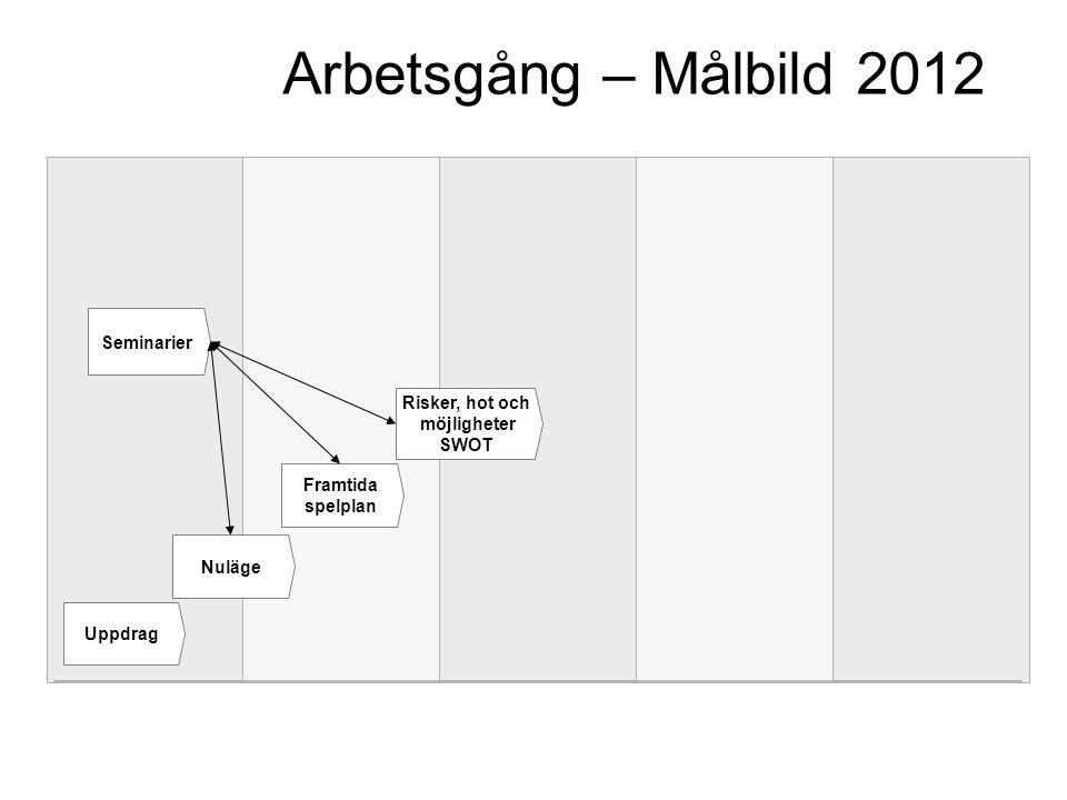 Exempel på arbeten/dokument där Målbild 2012 ska kunna användas Mål- och inriktningsdokument Dialogen inför överenskommelser Överenskommelserna Budgetar Verksamhetsutveckling Dialog/uppföljning i verksamheten
