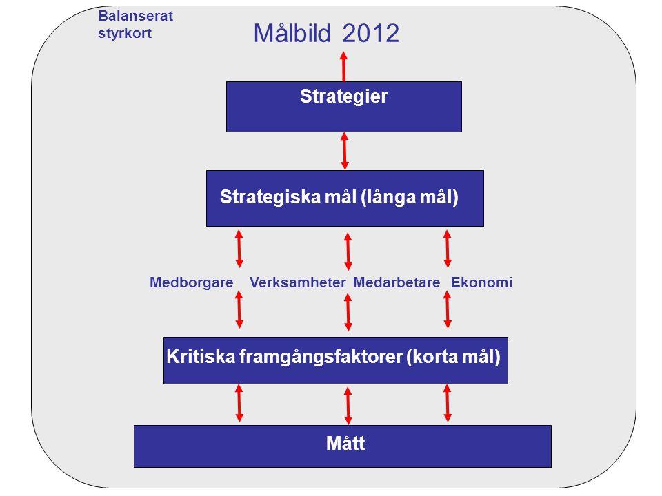 Strategiska mål (långa mål) Kritiska framgångsfaktorer (korta mål) Mått MedarbetareMedborgareVerksamheterEkonomi Strategier Målbild 2012 Balanserat styrkort