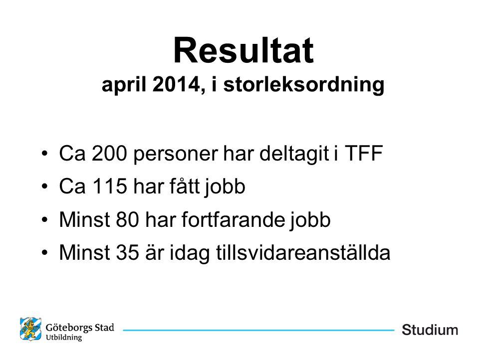 Resultat april 2014, i storleksordning Ca 200 personer har deltagit i TFF Ca 115 har fått jobb Minst 80 har fortfarande jobb Minst 35 är idag tillsvidareanställda