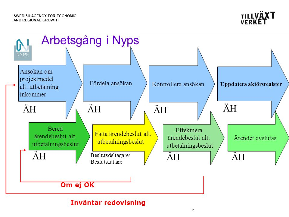 SWEDISH AGENCY FOR ECONOMIC AND REGIONAL GROWTH 2 Arbetsgång i Nyps Effektuera ärendebeslut alt.