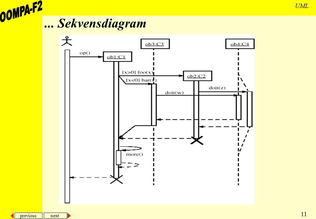 previous next 11 UML... Sekvensdiagram