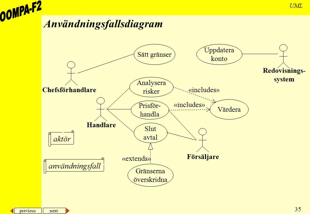 previous next 35 UML Användningsfallsdiagram Sätt gränser Analysera risker Prisför- handla Slut avtal Värdera Uppdatera konto Gränserna överskridna «i