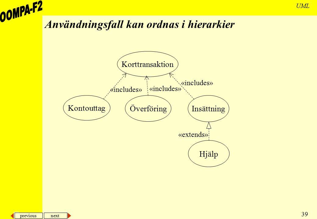 previous next 39 UML Användningsfall kan ordnas i hierarkier Kontouttag Överföring Insättning Korttransaktion «includes» Hjälp «extends» «includes»