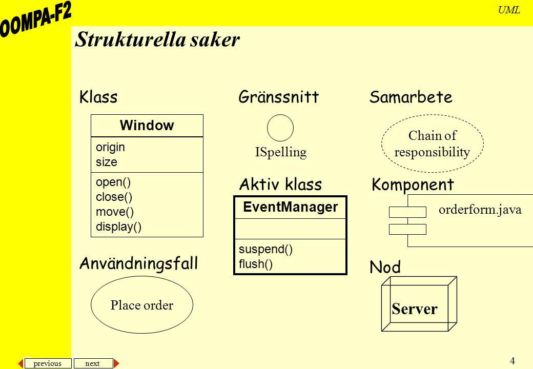 previous next 4 UML Strukturella saker KlassGränssnittSamarbete Användningsfall Aktiv klassKomponent Nod Window open() close() move() display() origin