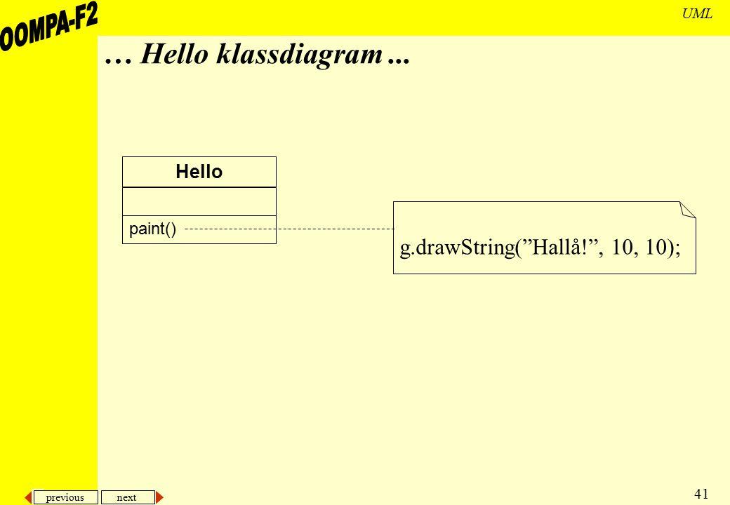 "previous next 41 UML … Hello klassdiagram... Hello paint() g.drawString(""Hallå!"", 10, 10);"