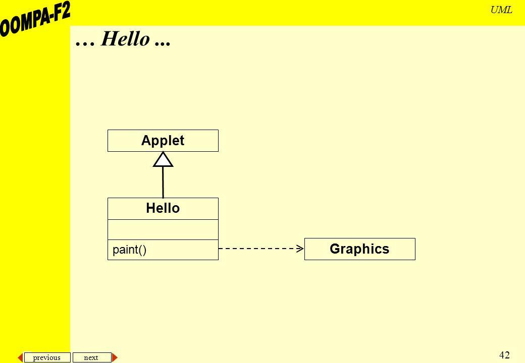 previous next 42 UML … Hello... Hello paint() Graphics Applet